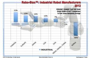 2012 Robot Endüstrisi
