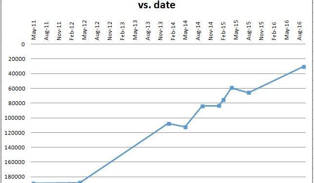 Robot İşletim Sistemi (Robot Operating System – ROS) büyümeye devam ediyor